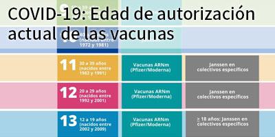 Indicaciones de las vacunas actualmente disponibles según Grupos de priorización para la Vacunación COVID-19